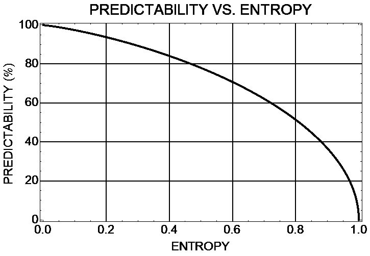predictability_vs_entropy